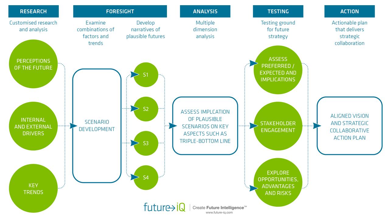 Decision Path Scenario Planning Process